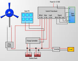 wind turbine wiring diagram search for wiring diagrams \u2022 home wind turbine wiring diagram wiring diagram wind turbine solar panel 1 0 apk androidappsapk co rh androidappsapk co home wind turbine wiring diagram 3 phase wind turbine wiring diagram