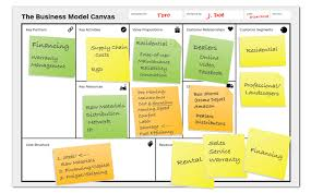Facebook Business Model Business Model Canvas Integrating Kpis