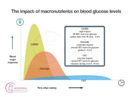 Blood Sugar Immediately After Eating Chart Veracious Blood Sugar Levels Immediately After Eating Chart