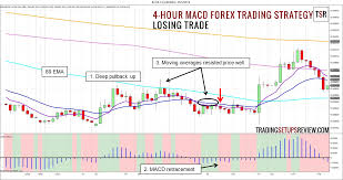 Forex Trading Hours Chart Forex 2 Hour Chart Live Forex Charts Fxstreet 4 Hour