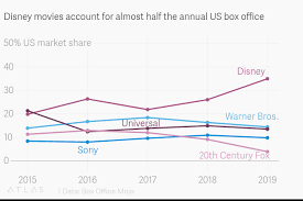 American Box Office Chart Disney Movies Account For Almost Half The Annual Us Box Office
