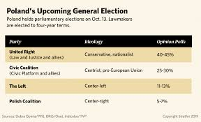 Political Party Platforms Chart Elections In Poland And Romania And What Will Follow For The Eu
