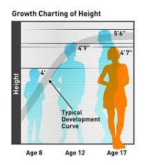 Height Predictor Based On Growth Chart Can A Brain Growth Chart Predict Adhd Futurity