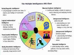 Intelligent Charting Intelligence Multiple Intelligences Gardner Multiple
