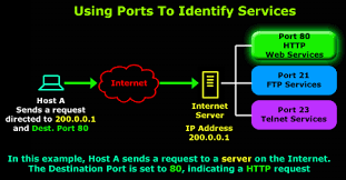 tcp source destination port number