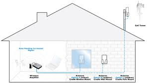 wilson 801247 signalboost dt desktop dual band signal booster kit installation overview