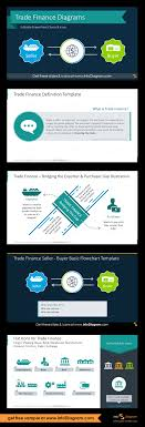 Letter Of Credit Process Flow Chart Ppt Trade Finance Presentation Diagrams Ppt Template