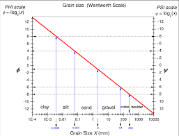 Sedimentological Grain Size Scale Wentworth Scale And