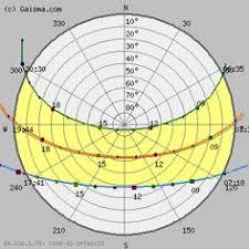 7 Best Sun Path Images In 2019 Sun Path Sun Path Diagram