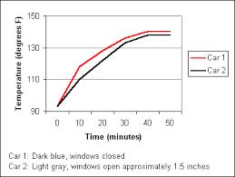 Temperature In Closed Car Webcanine Com