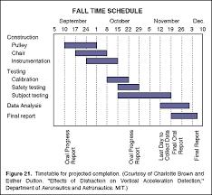 Timetables Gantt Charts