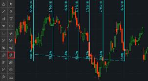 Thinkorswim Ratio Chart Learning Center Fibonacci Time Ratios