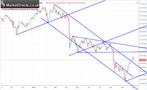 Russian Ruble Chart Russian Ruble Technical Chart Analysis And Forecast The