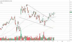 El Stock Price And Chart Nyse El Tradingview