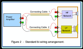 bi wiring to loudspeakers fig2 gif 24kb