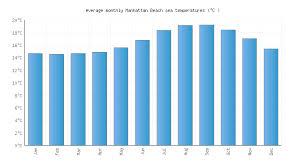 Manhattan Beach Ca Water Temperature United States Sea