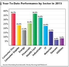 Best Stock Sectors Of 2013