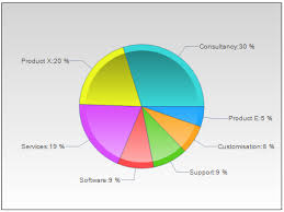 Pie Chart Lines Essentially Pie Charts Revisited The Pie Charts Place In Kpi