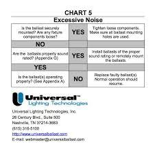 Ballast Replacement Chart Troubleshooting Maintenance Charts Universal Lighting