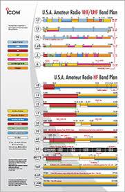 Ham Radio Comparison Chart Amateur Radio Tools Icom America