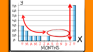 How To Draw A Bar Graph Reading And Creating Bar Graphs Worksheets ...