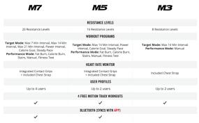 Bowflex Max Trainer M7 Vs M5 Vs M3 Comparison