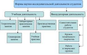 Научно исследовательская деятельность  и творческих работ который проводит Национальная система развития научной творческой и инновационной деятельности молодежи России Интеграция