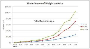 Diamond Price Chart Over Time 22 Diamond Buying Guides How To Pick The 1 Naturally