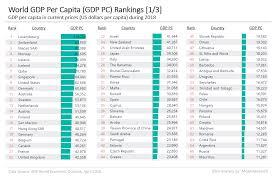 World Per Capita Income Chart World Gdp Per Capita Ranking 2019 Mgm Research