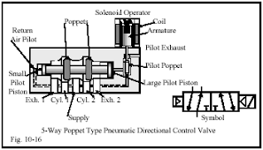 pneumatic 3 way valve diagram wiring diagrams click chapter 10 directional control valves part 3 hydraulics pneumatics 3 2 dcv schematic pneumatic 3 way valve diagram