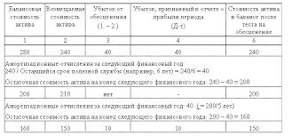 Реферат Обесценение Активов Мсфо movieever реферат обесценение активов мсфо 36 реферат обесценение активов мсфо 36
