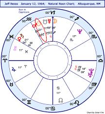 Astrology Horoscope Jeff Bezos Stariq Com