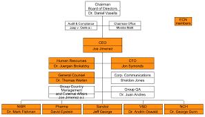 Biotech Values Nvs New Organization Chart For Senior