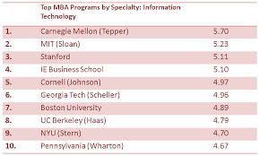 business school admissions blog mba admission blog blog  chart top mba programs for it