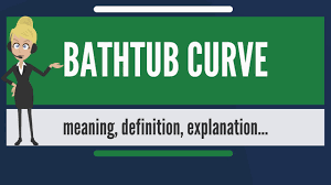 what is bathtub curve what does bathtub curve mean bathtub curve meaning explanation