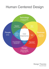 Principles Of Human Centred Design This Diagram Was Created To Show How Technology Business