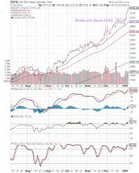 Stock Market Charts India Mutual Funds Investment S P 500