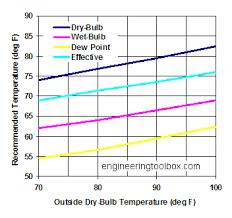 Indoor Relative Humidity Chart Indoor Comfort Temperature Versus Outdoor Temperature