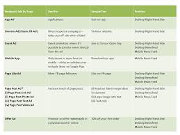 Recipe Chart Facebook Beyond The Buzz A Beginners Guide To Facebook Advertising