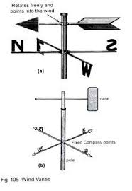 Measurement Of Climate And Weather Instruments With Diagram