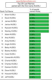 KUDEJ Last Name Statistics by MyNameStats.com