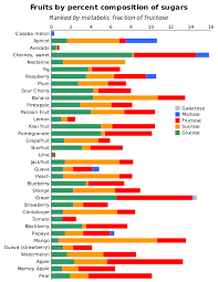 Fructose Content Of Fruits Chart Chart Sugar Content In Fruits Compared In 2019 Fruit