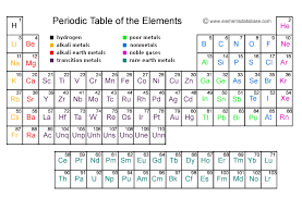 Electronic Configuration Chart Of Elements Electron Configuration Atomic Model Project123