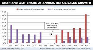 Walmart 10 Year Stock Chart 35 True Wal Mart Stock Chart