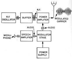 introduction to radio equipment chapter 17 radio block diagram communication system at Radio Block Diagram