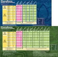 Feeding Charts Grade A Hydroponics