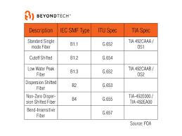 Fiber Optic Connectors Chart Pdf 26 Surprising Pdf Color Code