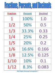 Decimal Conversion Chart Stunning Maths Help Conversion Chart For Fractions Percentages And Decimals