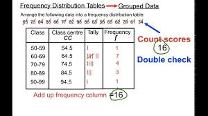 Grouped Frequency Chart Frequency Distribution Tables Grouped Data