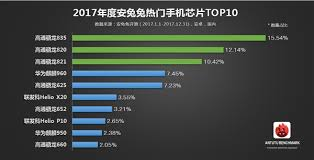 Antutu Releases The Top 10 Android Phone Chipsets For 2017
